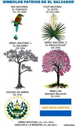 Símbolos Patrios de El Salvador