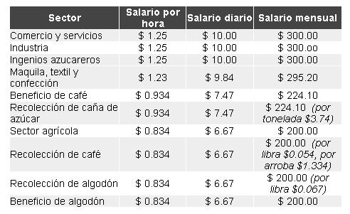 Cuál es el salario mínimo en El Salvador 2018